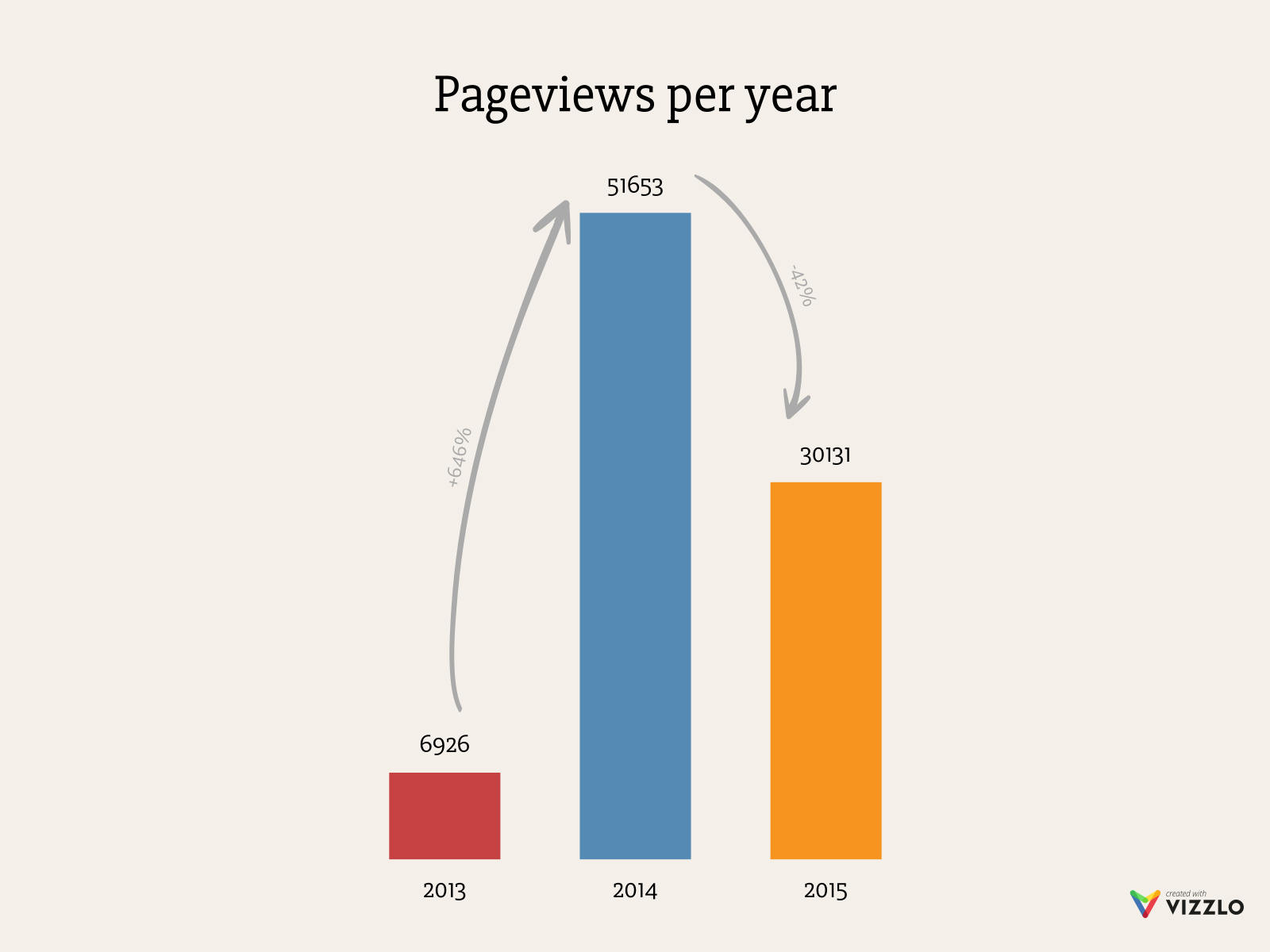 Pageviews per year