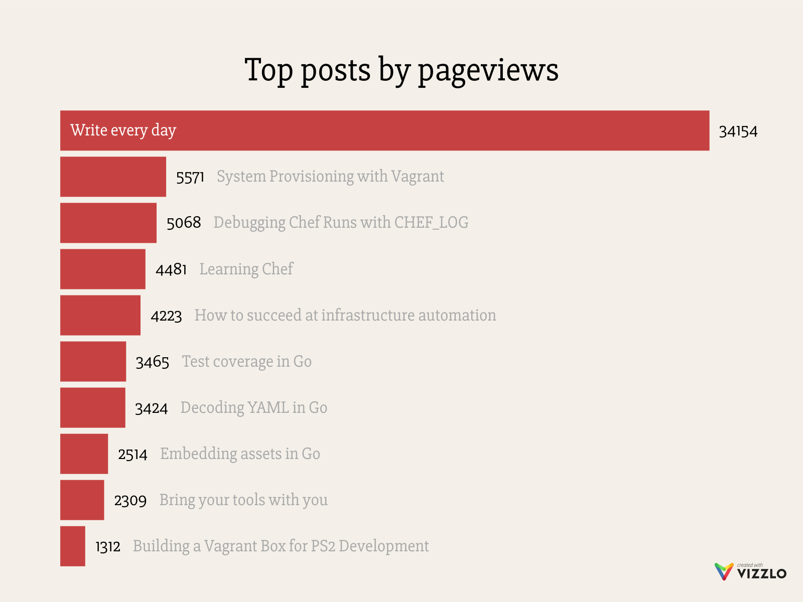Top posts by pageviews